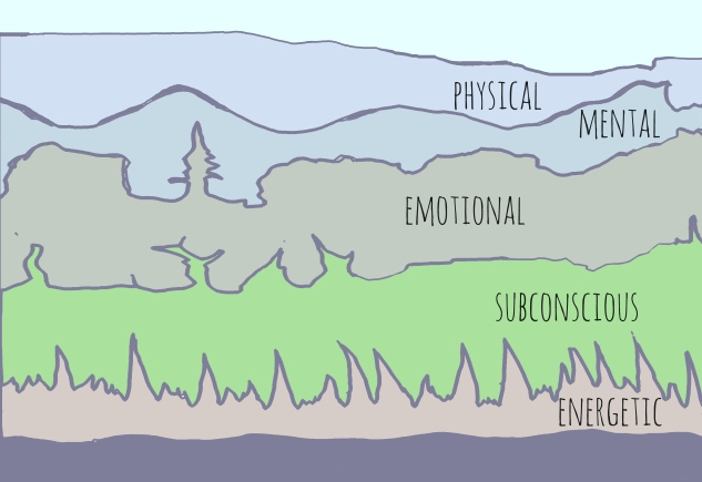 Your body tells me it's story and my hands go where needed. I help energy to flow so that a new story can be written. - You are a multitude of layers, what is revealed on the surface arises from a deeper layer…