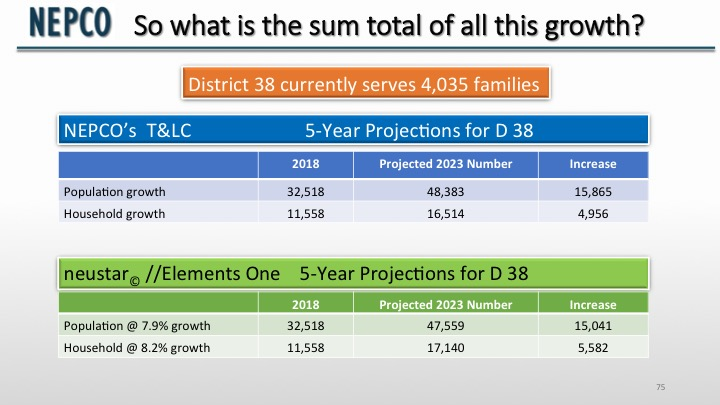 5-year growth projections according to NEPCO's Transportation & Land Use Committee and D38's demographic consultant.