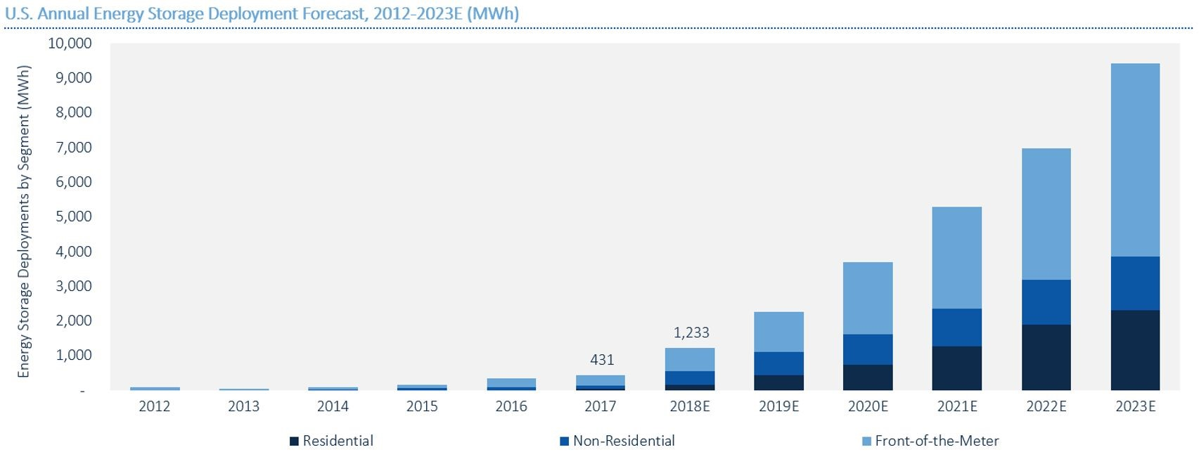 Figure 1: U.S. energy storage deployment forecast. Source:  GTM
