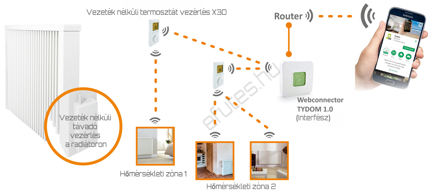 Elektroheizung-Reglertyp-FlexiComfortApp-Funktionsweise.png