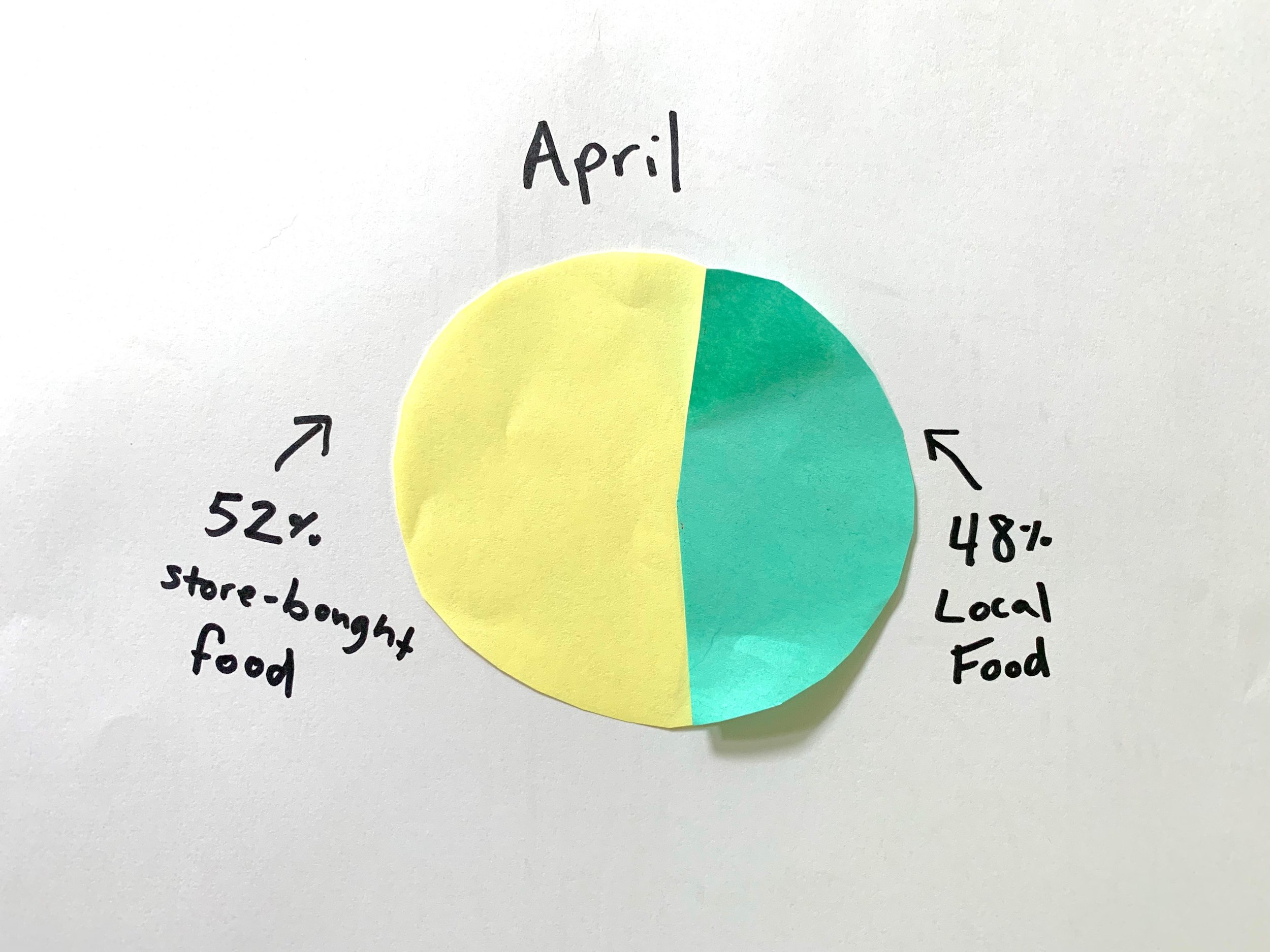 From 47% local food in March to 48% in April