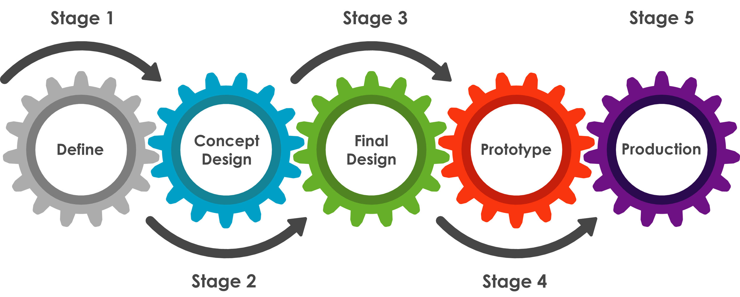 Design Process Gears Colour.jpg