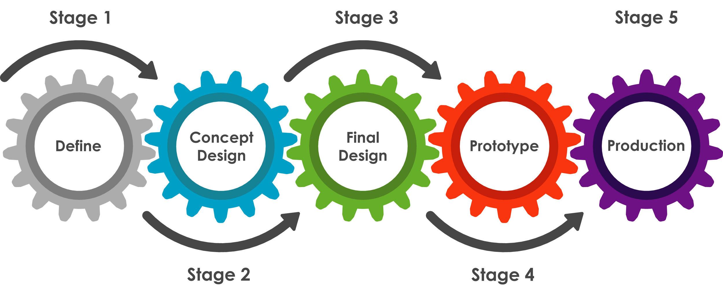 Design Process Gears Colour.jpg