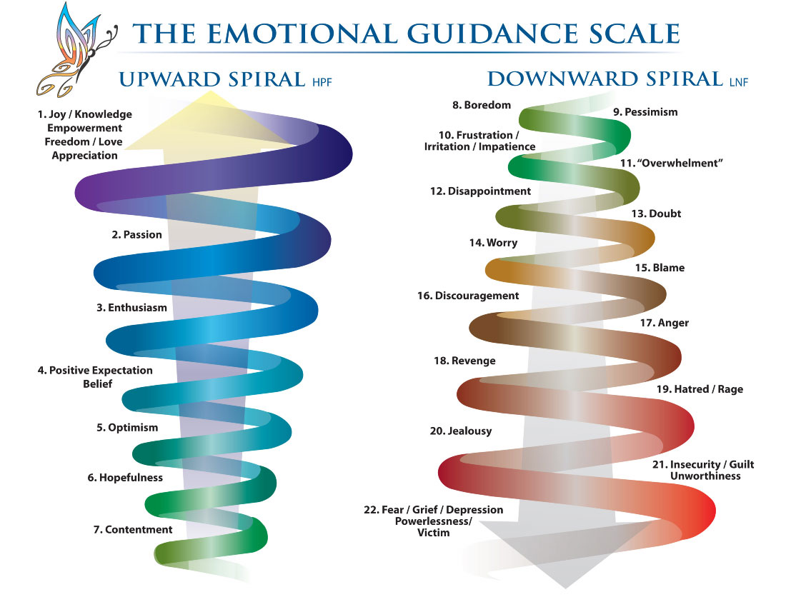 Emotional Guidance Scale with the upward spiral and the downward spiral
