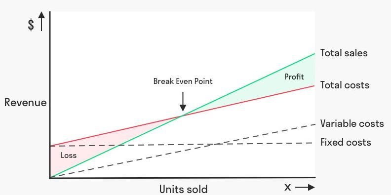 break-even-analysis-model-toolshero.jpg