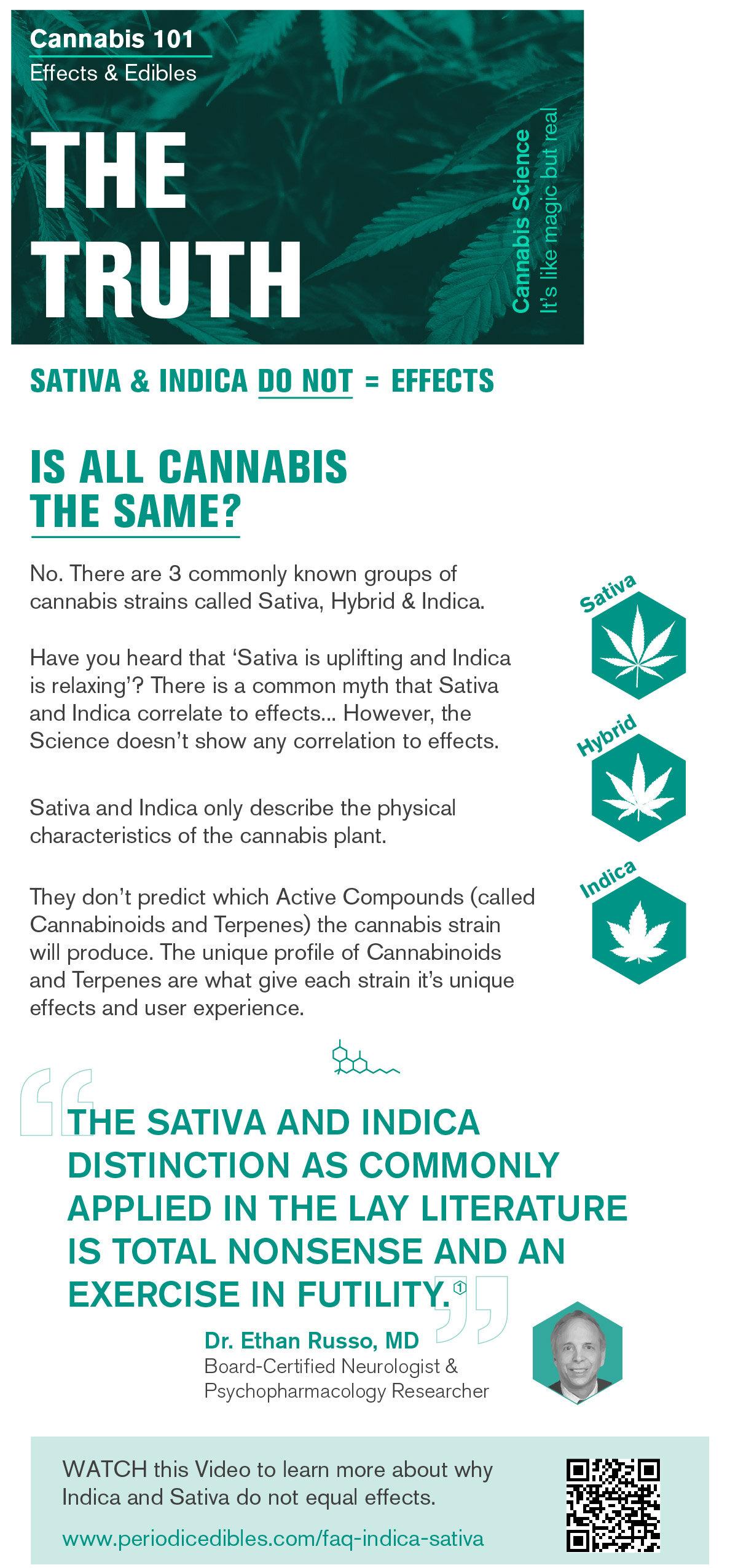 The Truth About Sativa Vs Indica Periodic Edibles