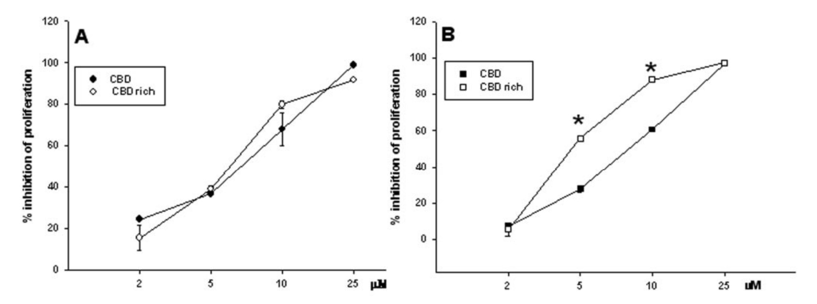 CBD inhibition of cancer.jpg