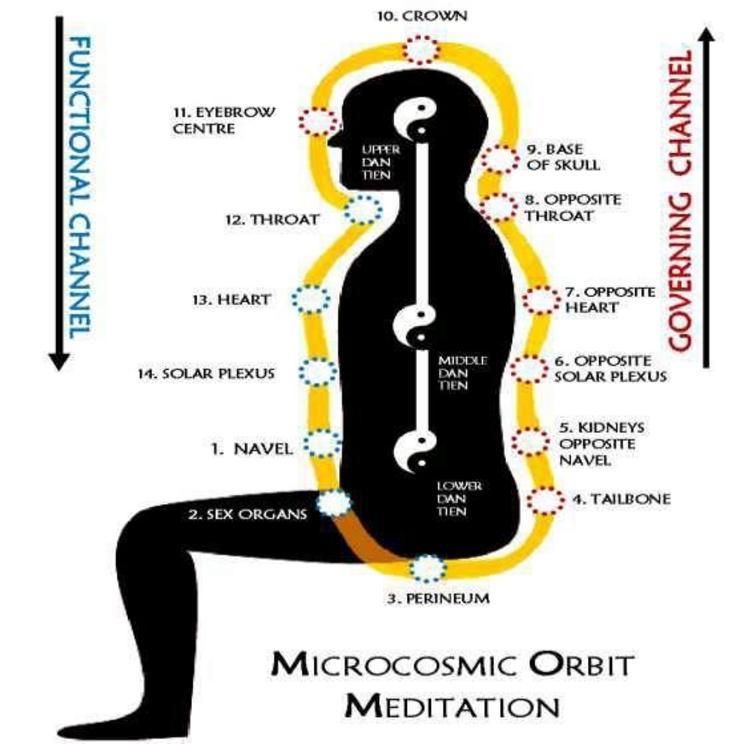 The Microcosmic Orbit - The Self Winding Wheel of the Law