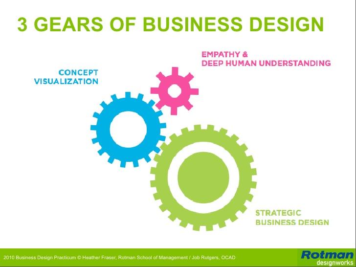 introduction-to-business-design-rotman-designworks-56-728.jpg