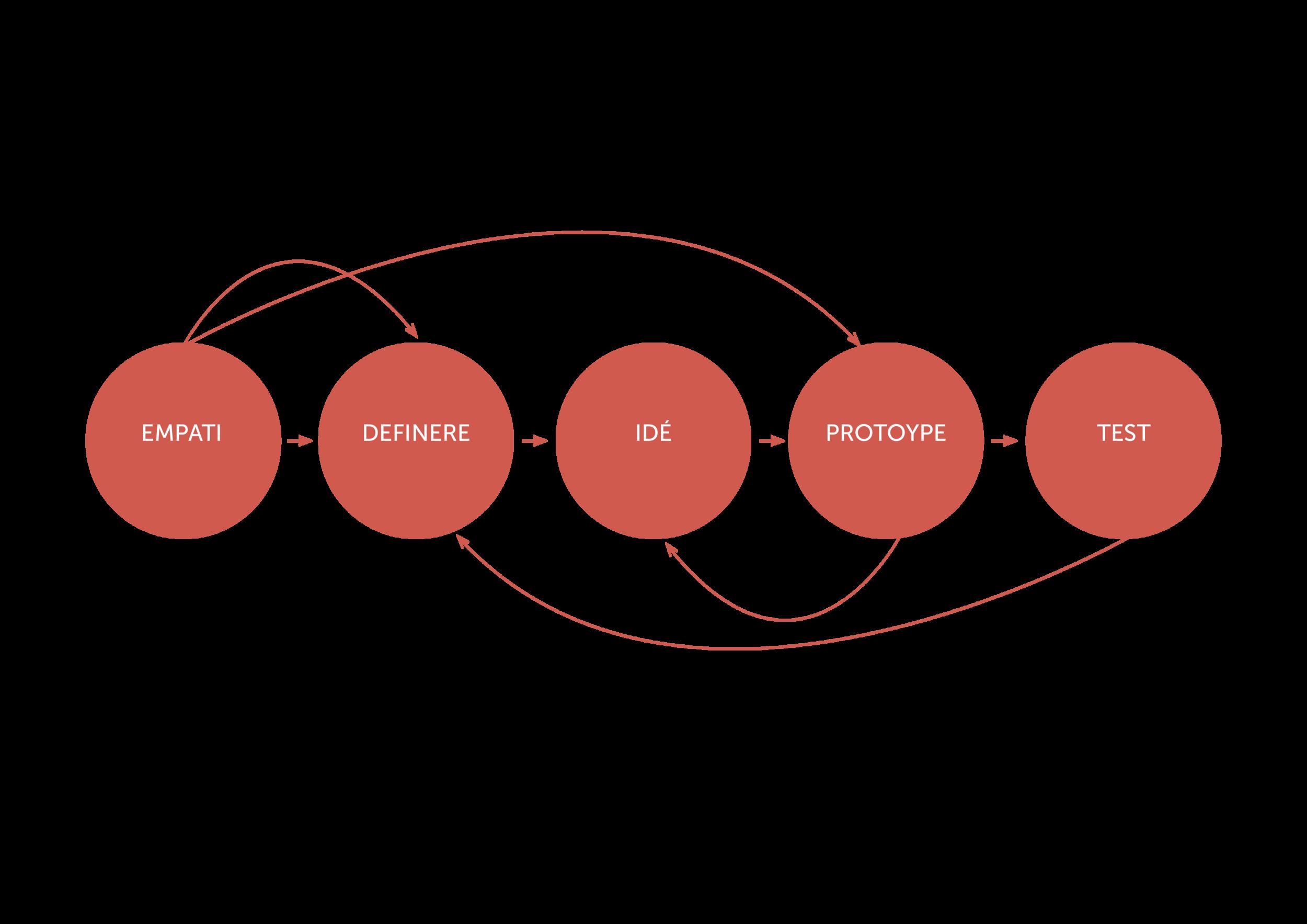 design thinking metode.png
