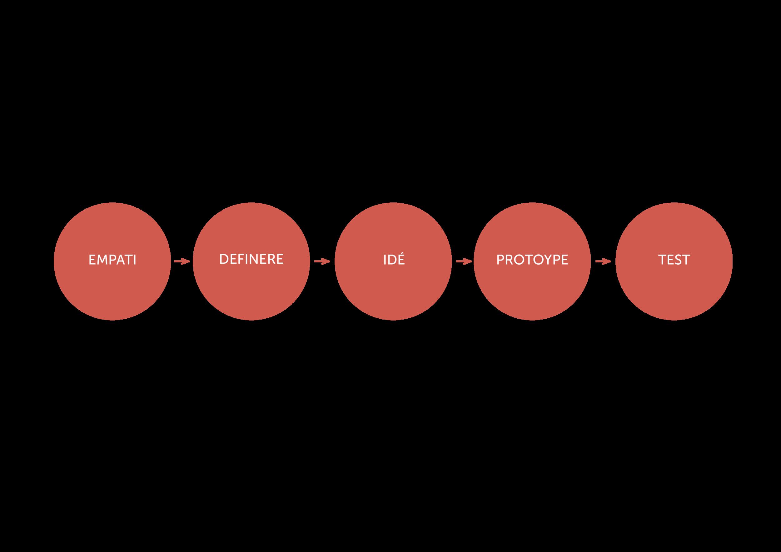 Design thinking metodekart.png