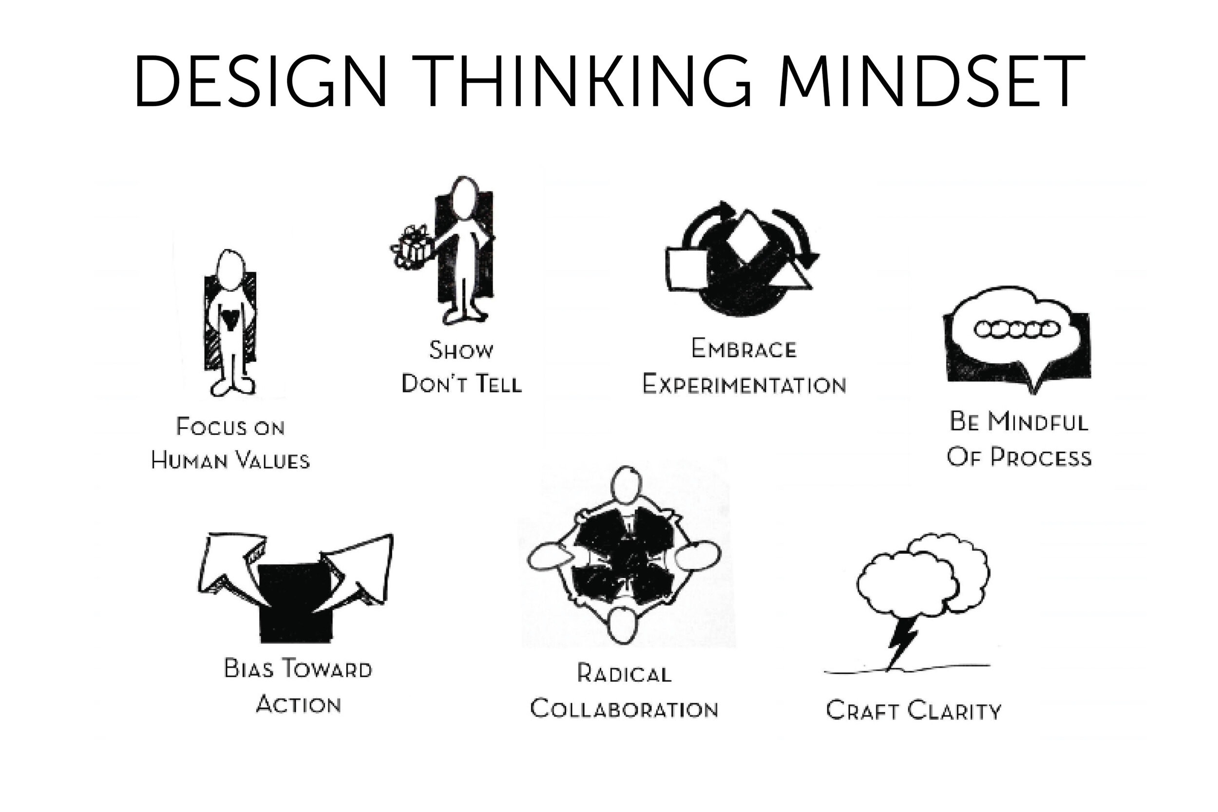Design thinking mindsets.jpg