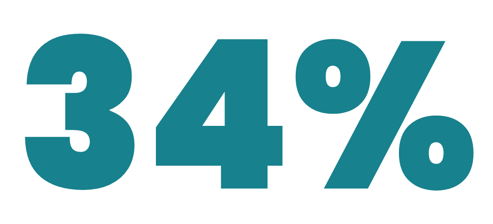 - 34% of our alumni go on to raise venture capital. That's 34 times the industry average of 1%.