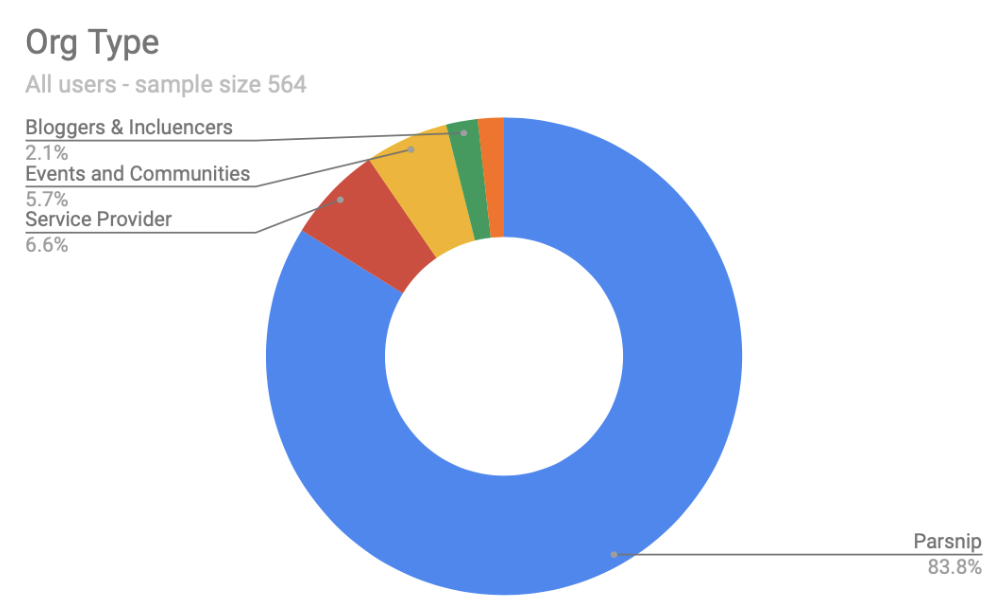 83.8% of clients are brands - We chose to focus our design on the largest demographic of our clients customers, brands. Out of our sample size of 564: 472 are brands, 37 are Service Providers, 32 are Events and Communities, 12 are Bloggers & Influencers, and 10 are Spaces & Places.