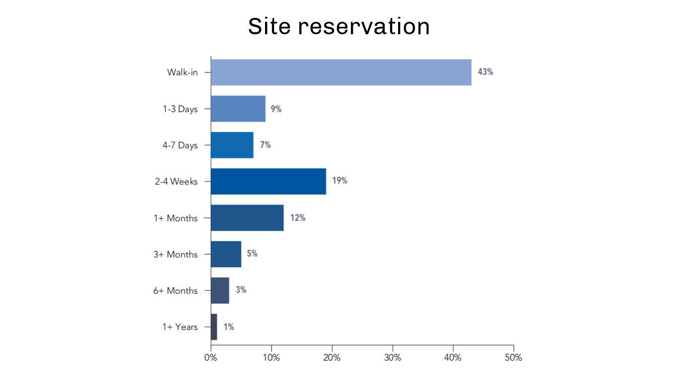 43% of users reserve a camp site the day of their trip -