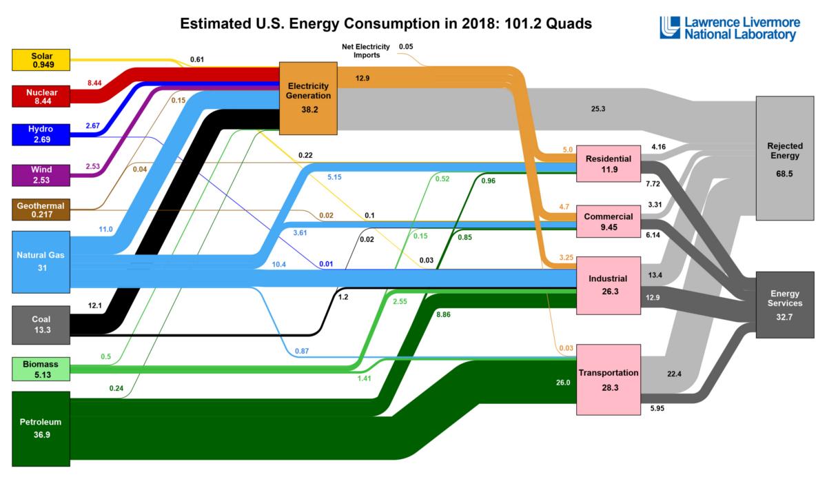 u-s-energy-use-diagram.jpg