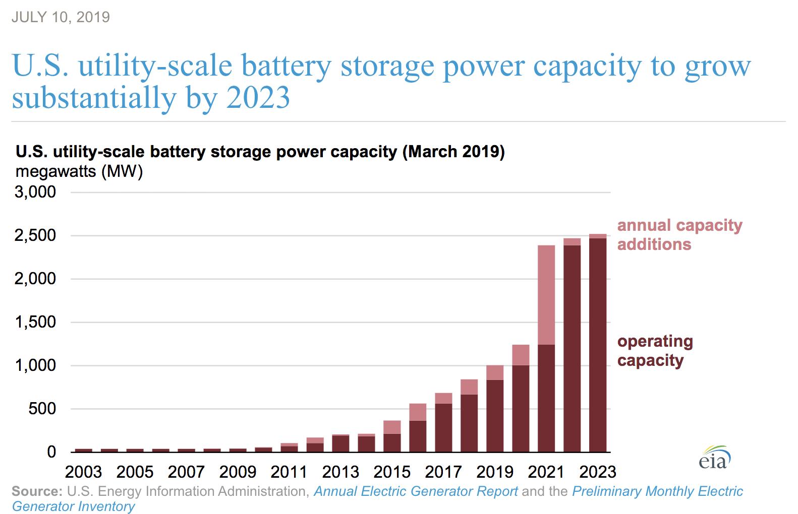 EIA Utility Scale Solar.png
