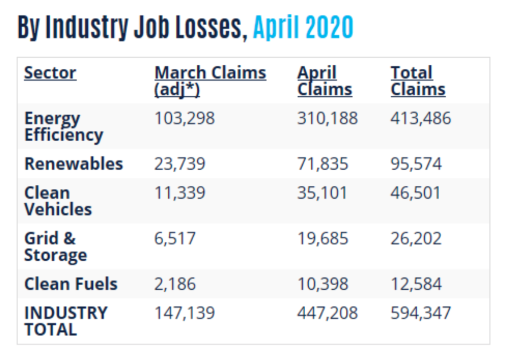 Source: Clean Energy Employment Initial Impacts from the COVID-19 Economic Crisis, April 2020, e2.org