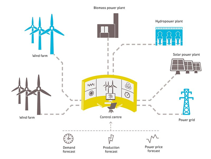 Virtual Power Plant   Source:  Yale Environment 360