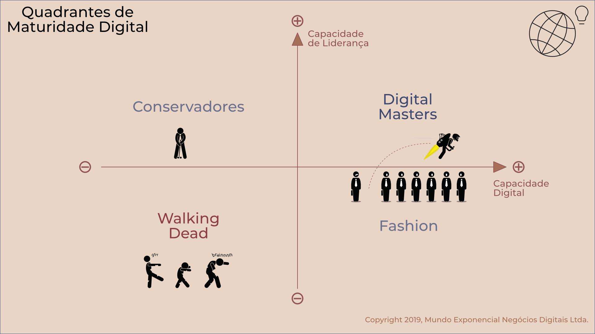 Quadrantes de Maturidade Digital.png