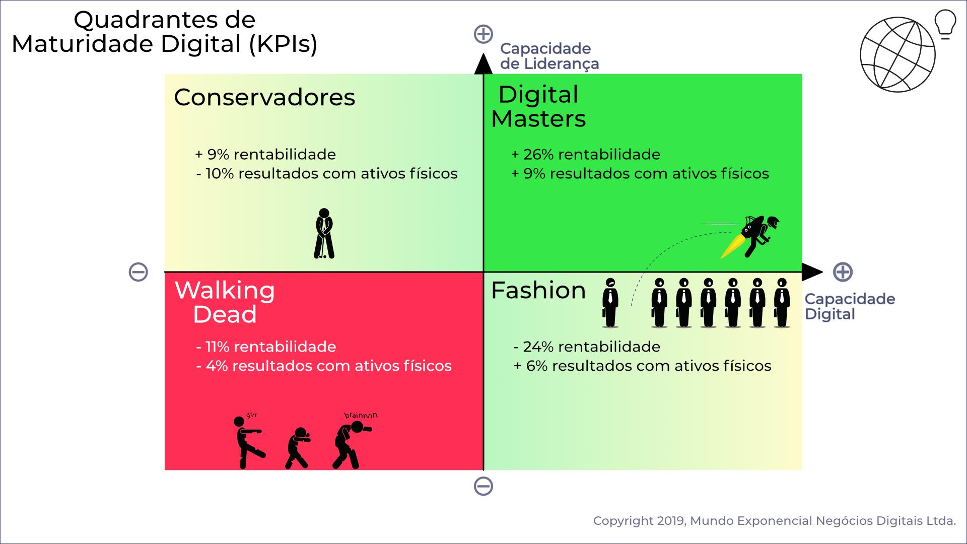 Quadrantes de maturidade digital KPIs.png