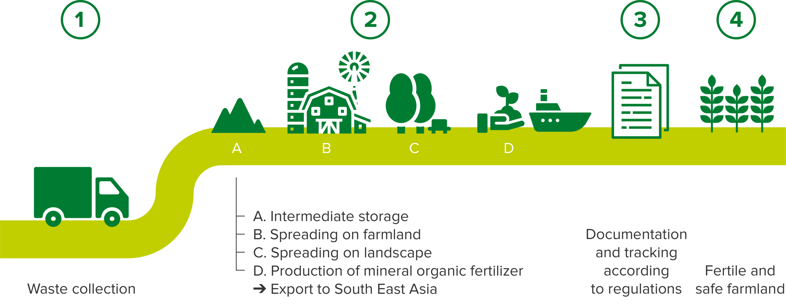Biosolid waste.png