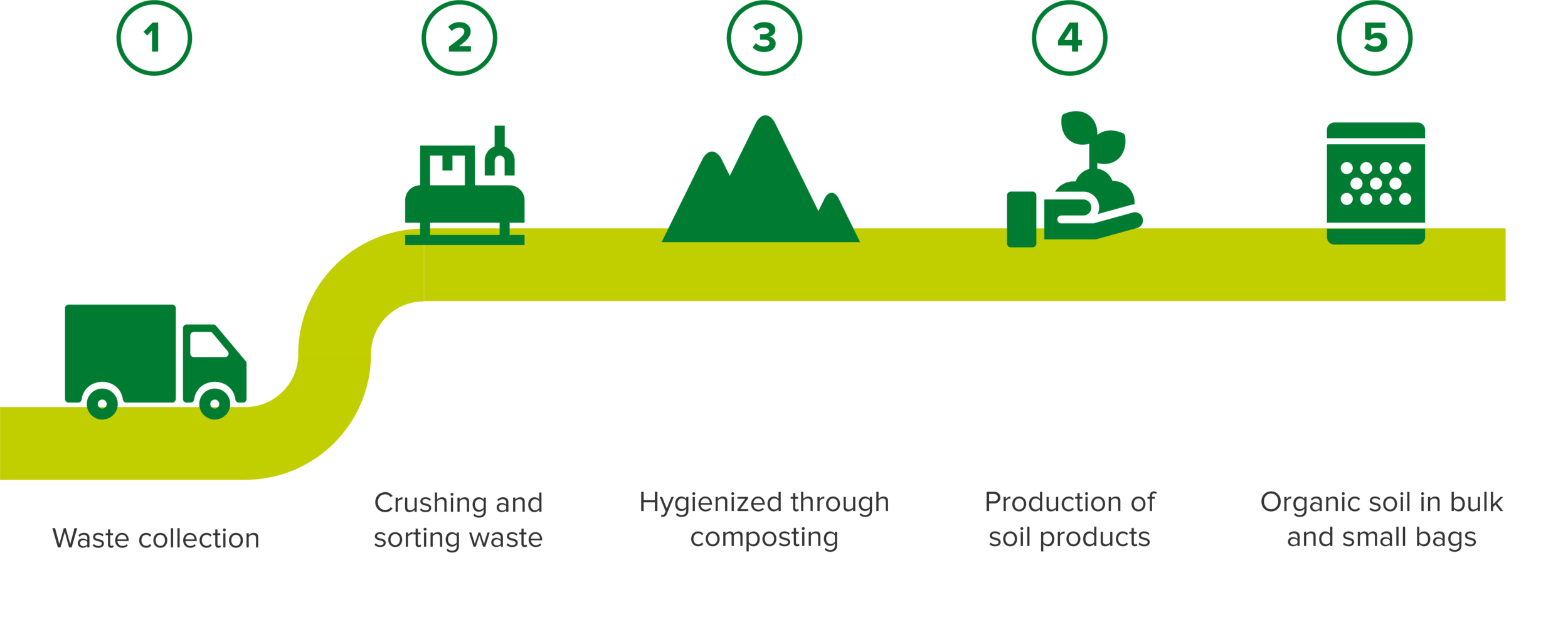 Biodegradable organics.png