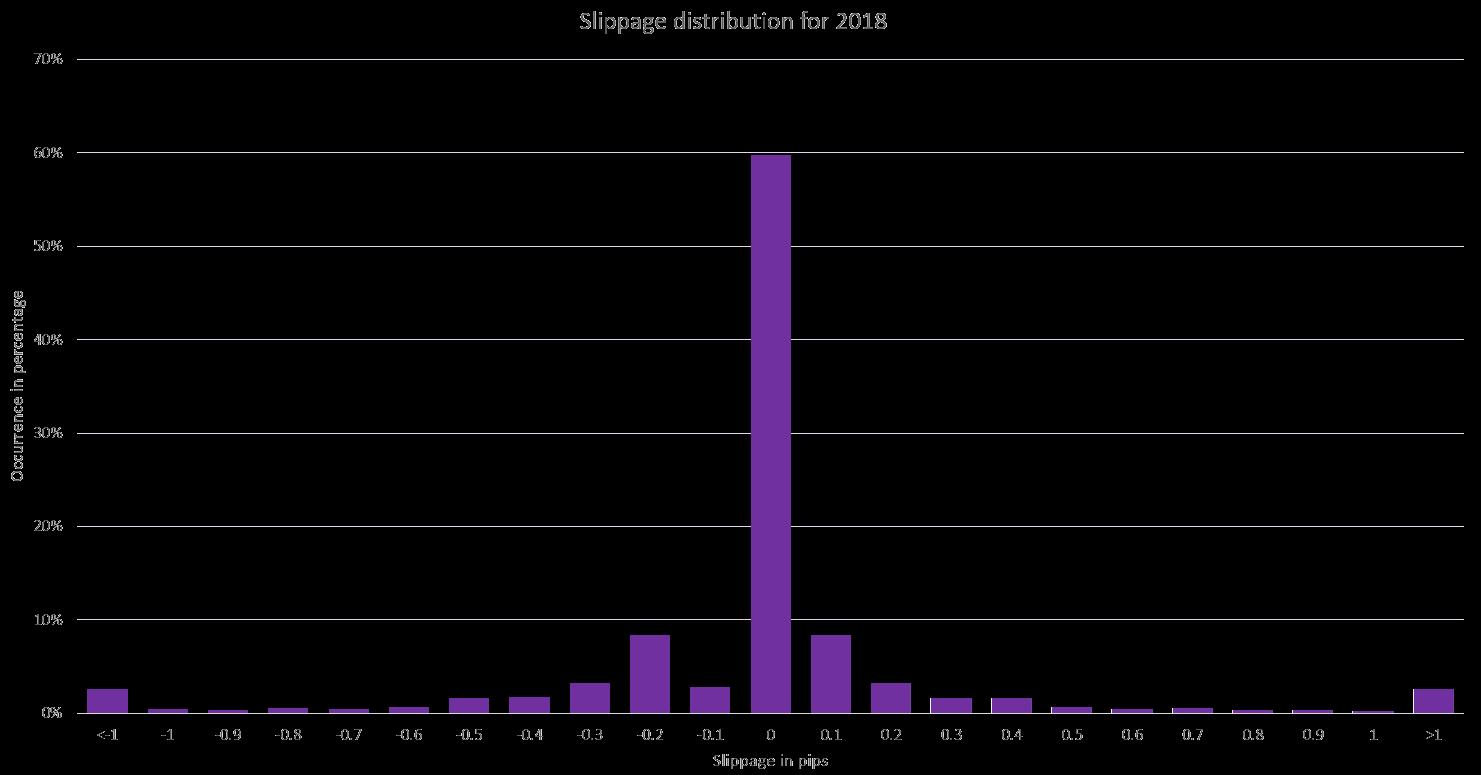 slippage distribution 2018.png