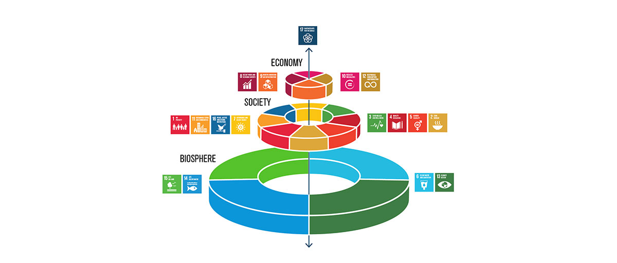 Image:  https://www.stockholmresilience.org/research/research-news/2016-06-14-how-food-connects-all-the-sdgs.html