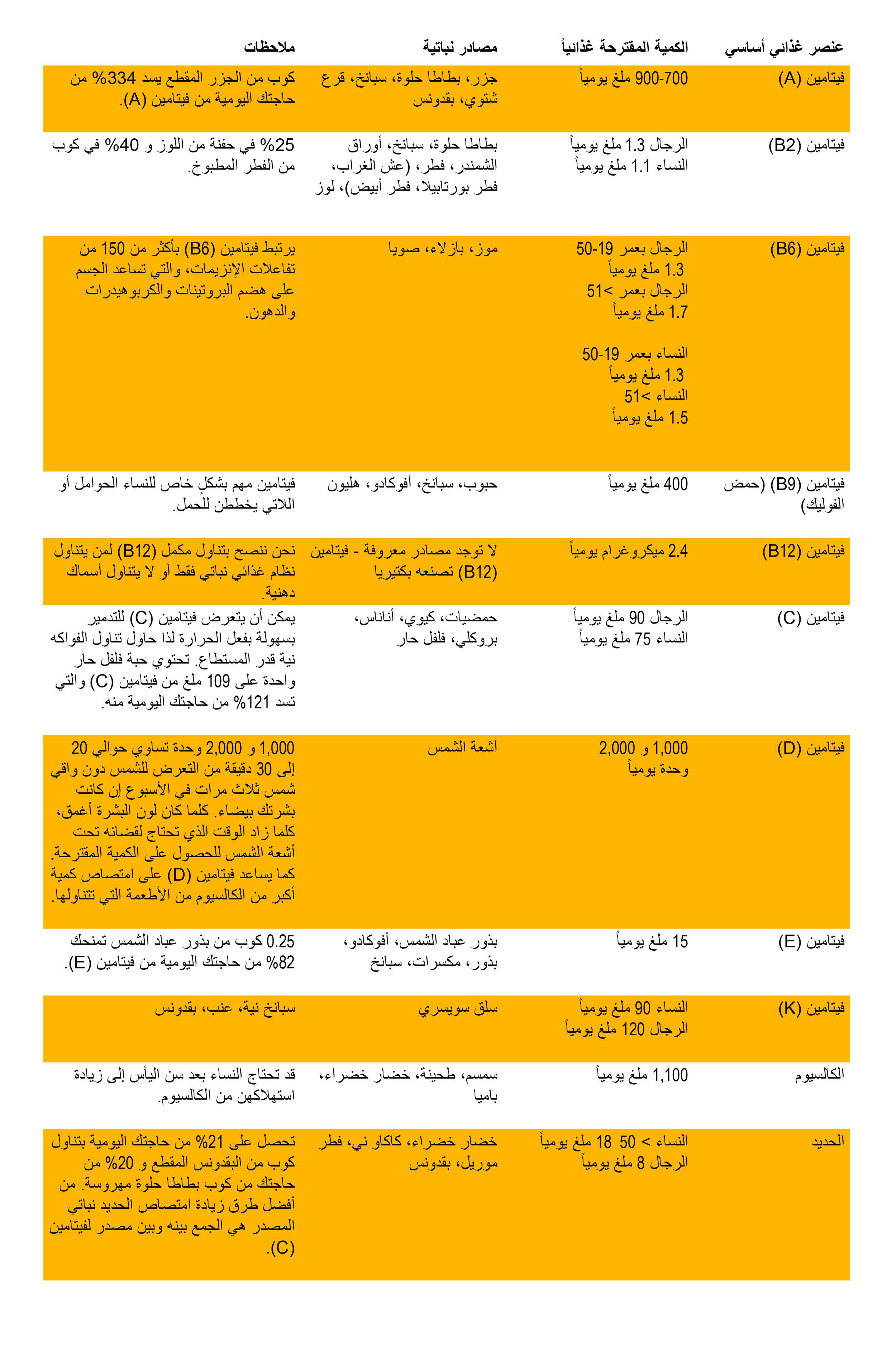 Nutrient Guide_ Arabic.jpg