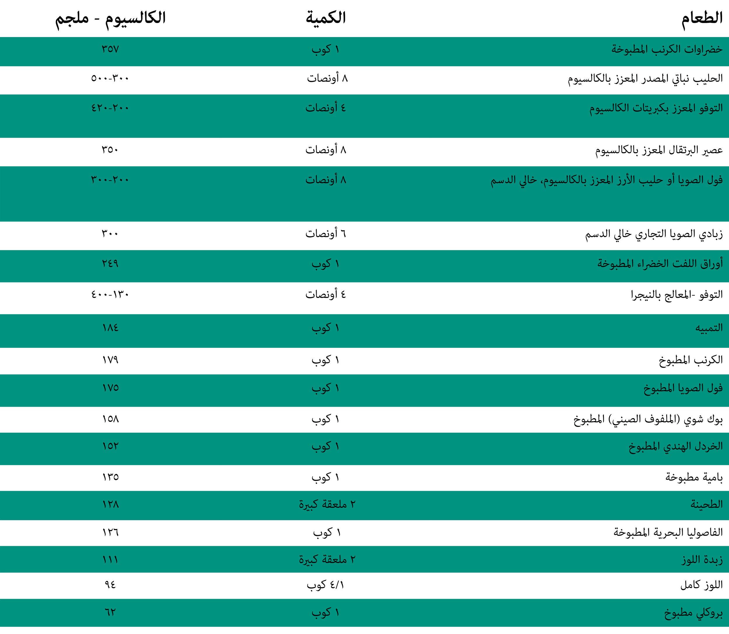 Calcium Table_Arabic.jpg