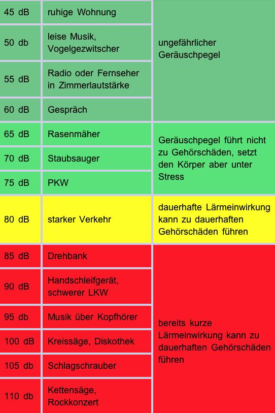 (Quelle: Deutscher Bundesverband der Hals-Nasen-Ohrenärzte e.V.)