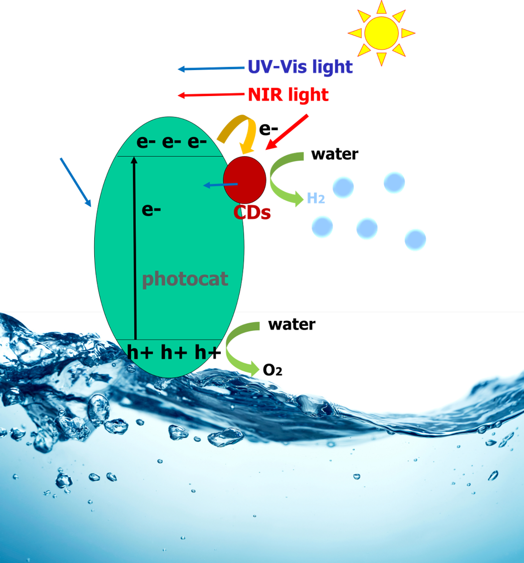 Figure 2: Band structure of CND-semiconductor heterojunctions
