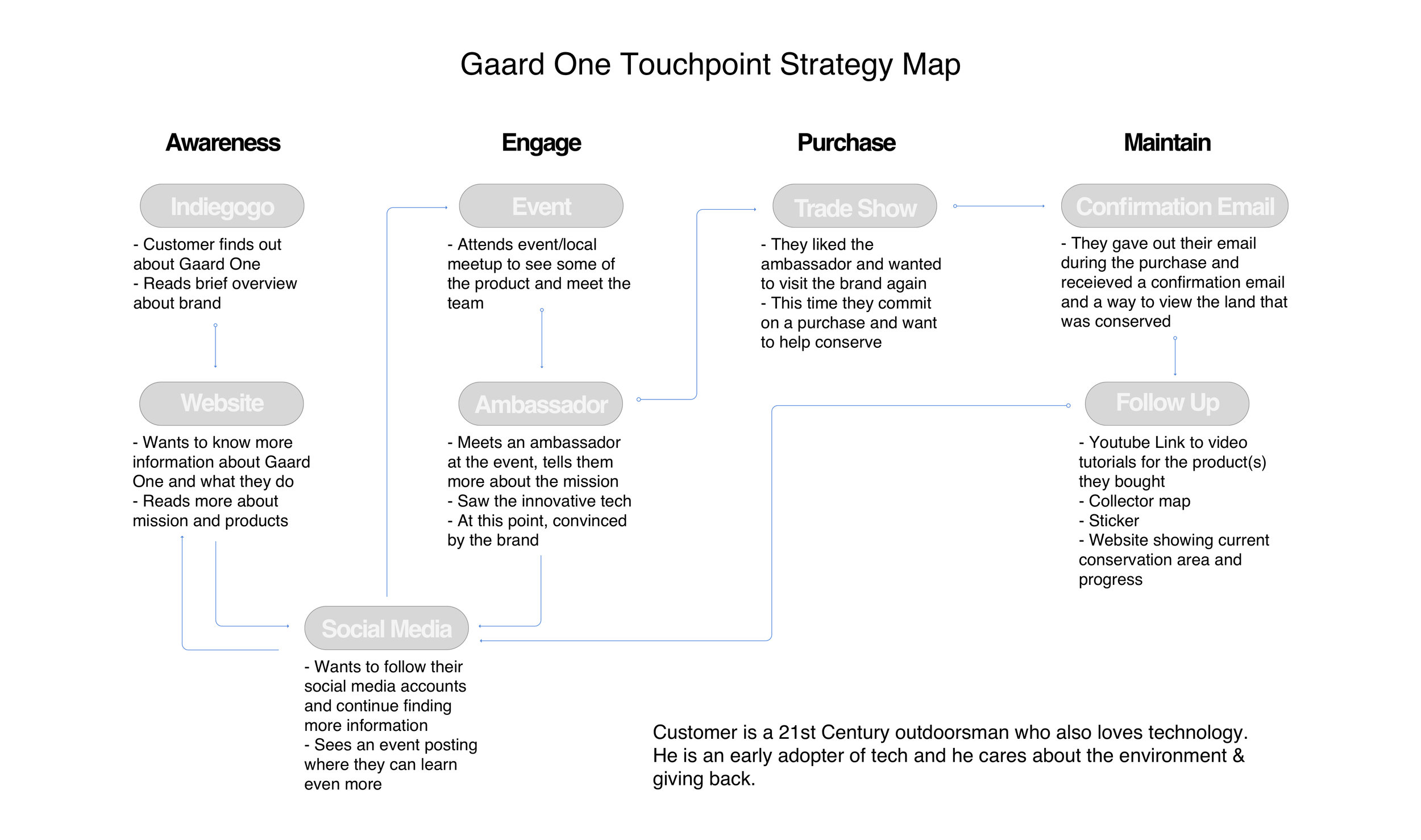 Preliminary Strategy Map