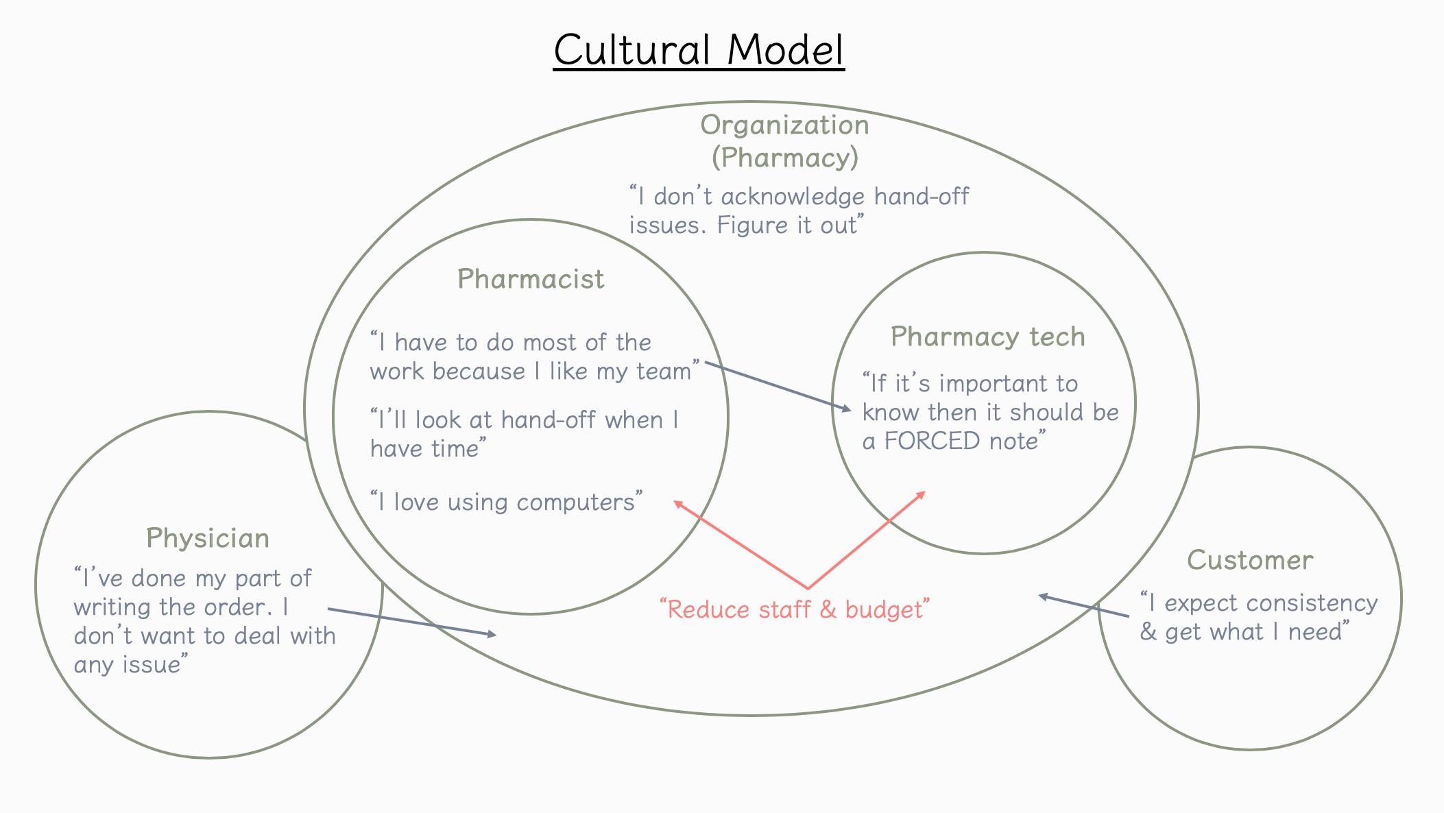 Cultural model