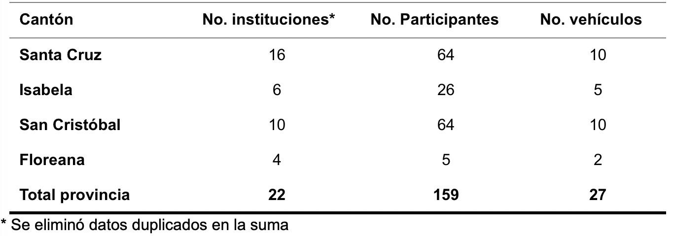 Tabla 1 . Participación institucional en la minga.  Clic para agrandar.