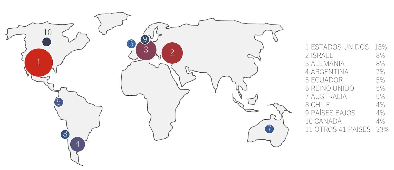 Figura 6 . Principales países de origen de los buzos en tour diario a Galápagos. Ranking mostrado en mapa y porcentaje de mercado en tabla adyacente. Fuente: Encuestas proyecto DiveStat.  Clic para agrandar.