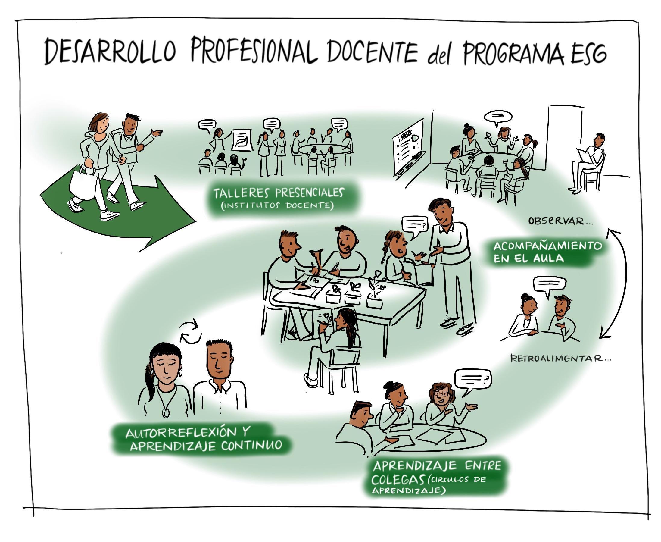 Figura 2 . El Programa de Educación para la Sostenibilidad en Galápagos (ESG) es único en cuanto a su ciclo continuo de talleres presenciales, acompañamiento en el aula, colaboración de los docentes y atención al liderazgo educativo. Crédito: Emily Shepard, Graphic Distillery