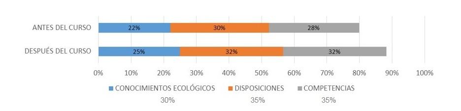 Figura 8.  Índice de crecimiento de la alfabetización ambiental de los estudiantes antes y después del campamento de ecología.  Clic para agrandar.
