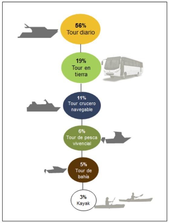 Figura 3 . Porcentaje de beneficiarios del programa  Explora  por modalidad de viaje.  Clic para agrandar.
