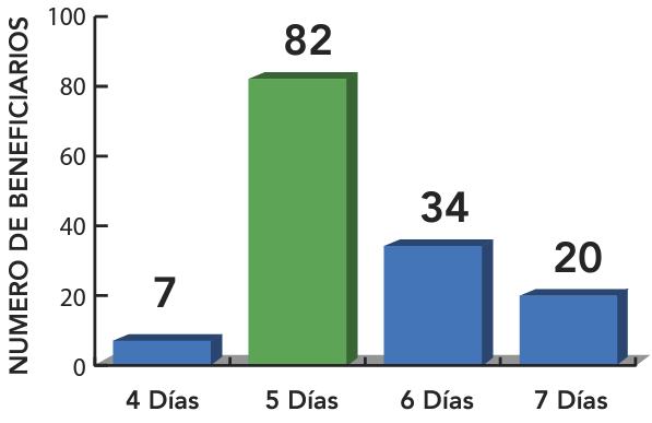 Figura 4 . Número de beneficiarios de tours navegables en relación al número de días de cada crucero.  Clic para agrandar.