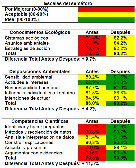 Tabla 4.  Comparación del aprendizaje de los estudiantes antes y después del campamento de ecología.  Clic para agrandar.