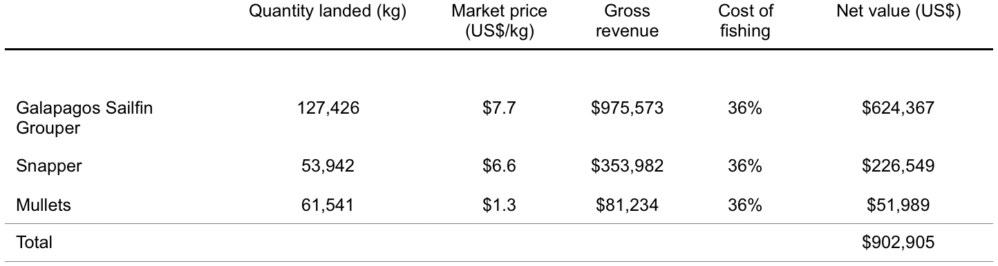 Table 1.  Value of mangroves for important species in Galapagos artisanal fisheries. Estimates of fishing costs are expressed as a percent of gross revenues and were obtained from interviews with fishermen. For more details, see Tanner  et al . (2019).  Click to enlarge.