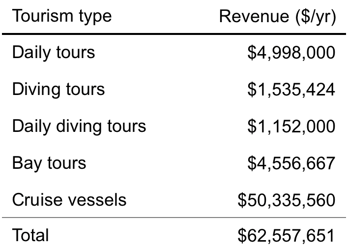 Table 2.  Total annual revenue from visits to mangrove-based tourism site per tourism category. Revenue estimates from cruise vessels are scaled based on how many mangrove sites a cruise ship visits per itinerary.  Click to enlarge.