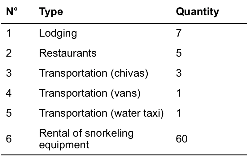 Table 1 . Tourism services offered by CECFLOR. Source: CECFLOR