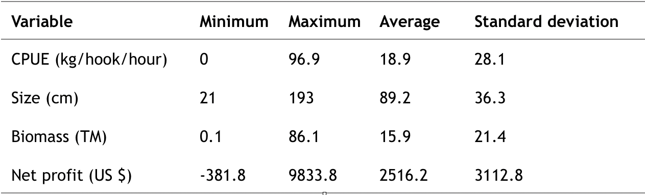 Table 3.  Minimum, maximum and average values of pelagic fish variables at FADs in the Galapagos Marine Reserve:  kg – kilograms , CM- centimeters , TM – metric tons. Sources: Moina  et al . (2018) and unpublished data from the Charles Darwin Foundation.  Click to enlarge.