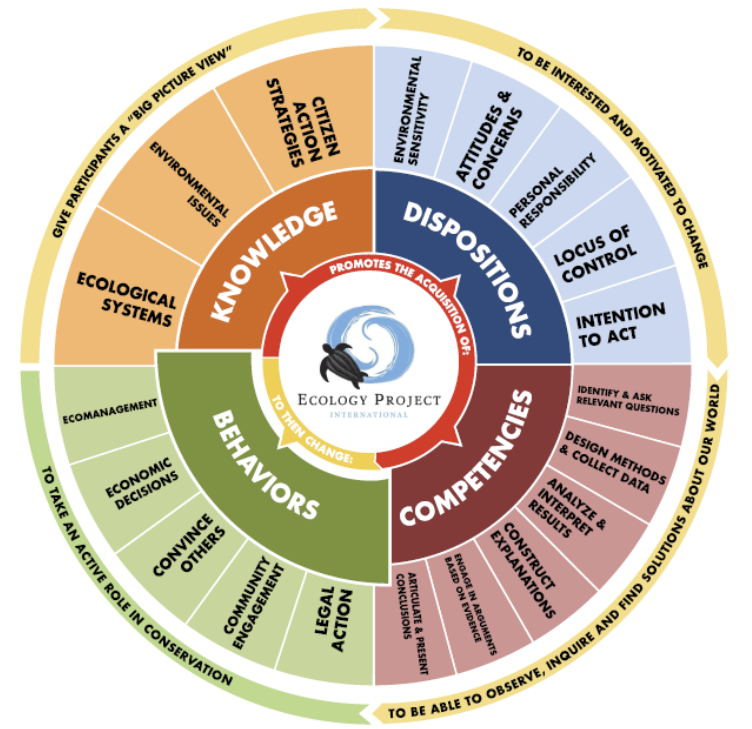 Figure 2 . EPI's Environmental Literacy Wheel.  Click to enlarge.