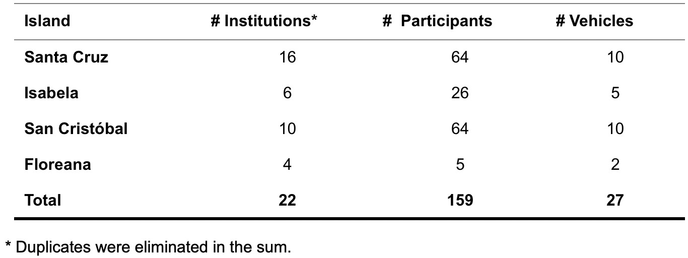 Table 1.  Participants in the Clean Fields Minga.  Click to enlarge.