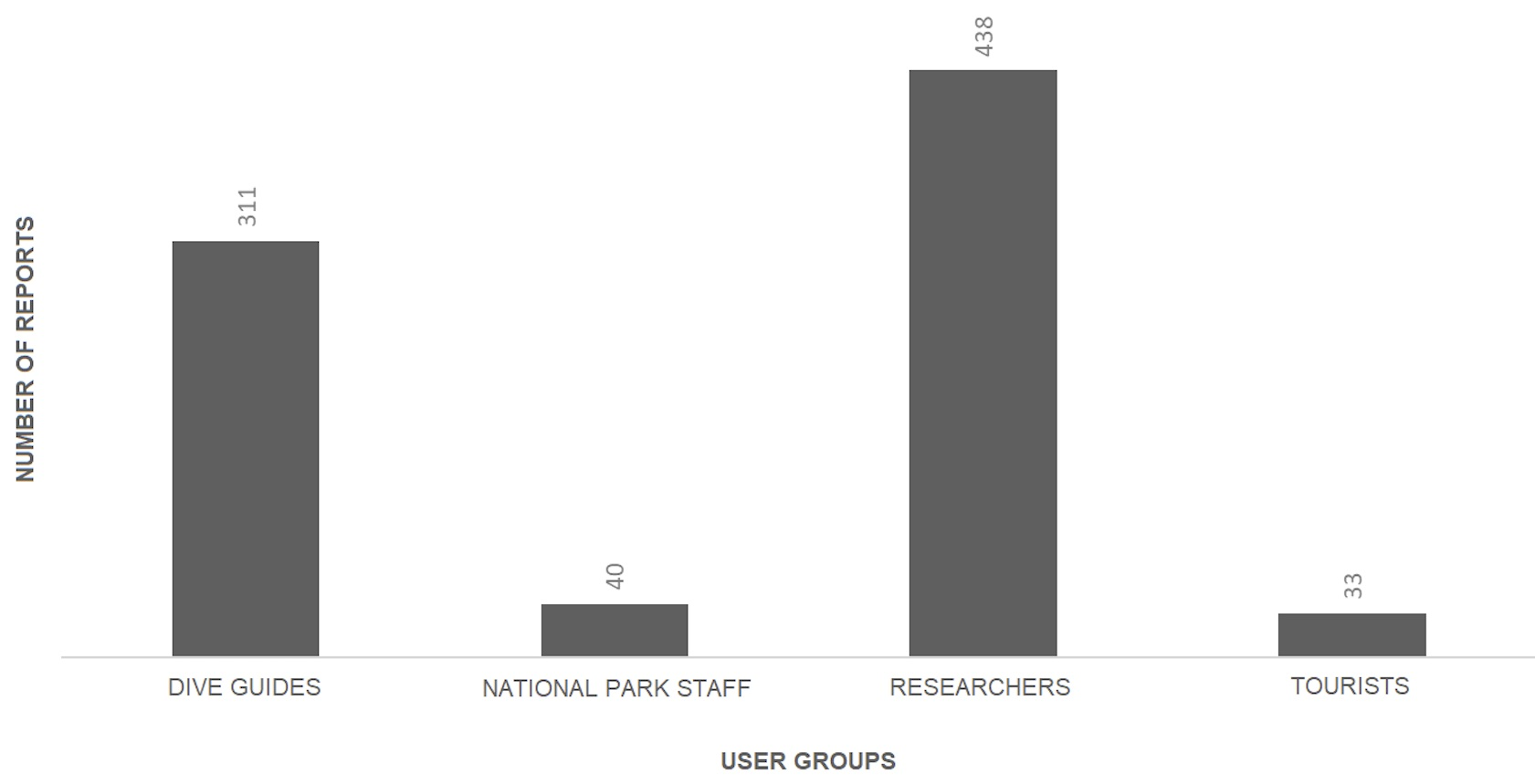 Figure 5 . Number of reports entered by different users. Naturalist guides are included in the National Park Directorate figures. The tourist category refers to dive tourists only.