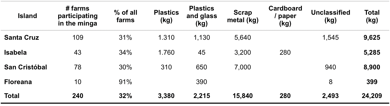 Table 2.  Waste collected by type.  Click to enlarge.